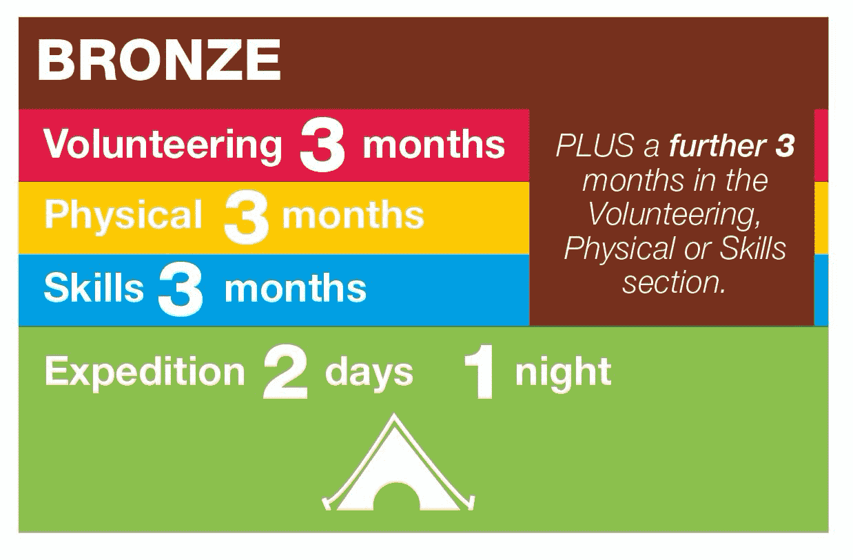 Bronze DofE requirements: Volunteering 3 Months, Physical 3 Months, Skills 3 Months, Expedition 2 Days 1 Night plus a further 3 months in Volunteering, Physical or Skills Section
