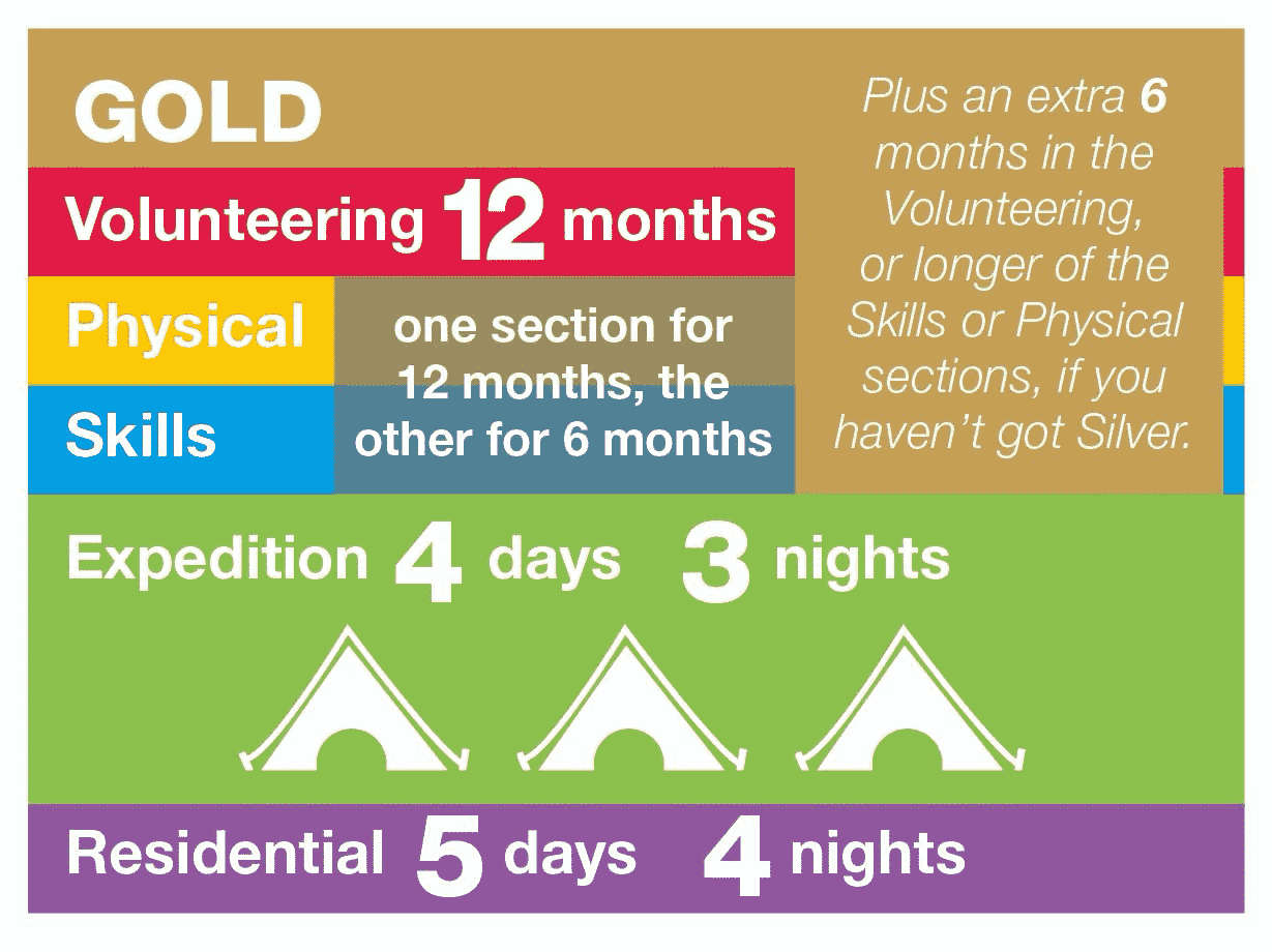 Gold DofE requirements: Volunteering 12 Months, one of the Skills or Physical sections for 12 months and the other for 6 months, Expedition 4 Days 3 Night, Residential 5 days 4 nights plus a further 6 months in Volunteering or the longer Physical or Skills Section if you don't have Silver